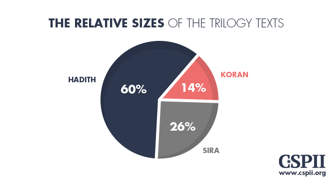 Relative sizes of Trilogy texts