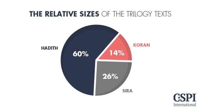 Relative sizes of Trilogy text