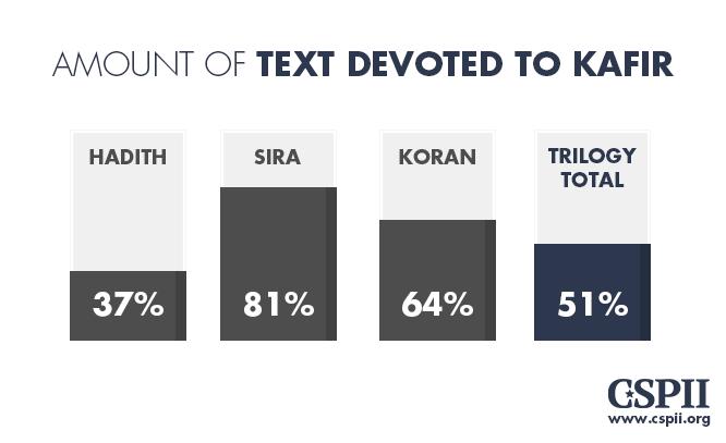 Text devoted to Kafir
