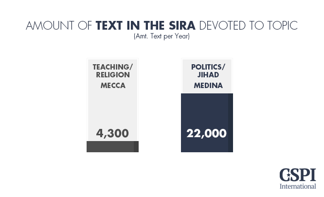 Sira devoted to topic