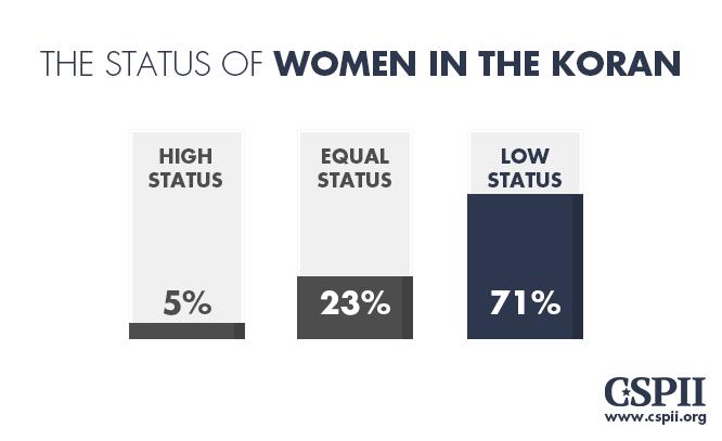 Women status in Koran