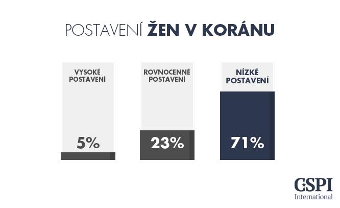 06-Zeny_Koran 20150928 - CZ.png