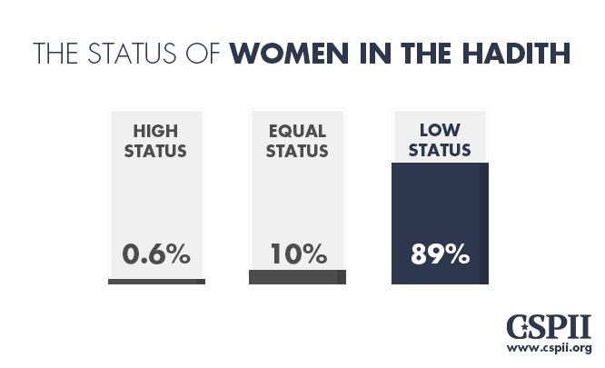 Women status in Hadith