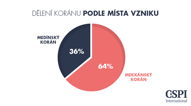 08-Deleni_Koranu_Misto_Vzniku 20150928 - CZ.png