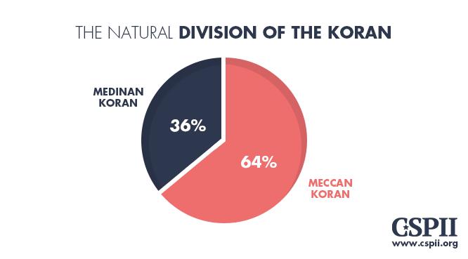 Natural division of Koran