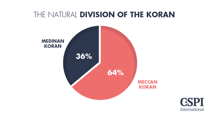 The natural division of the Koran