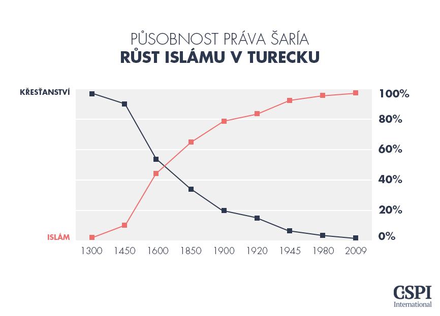 09-Pusobnost_Prava_Saria_Turecko 20150928 - CZ.png