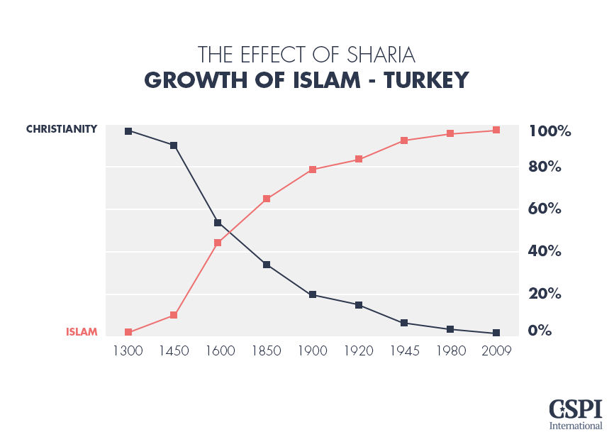 The effect of Sharia