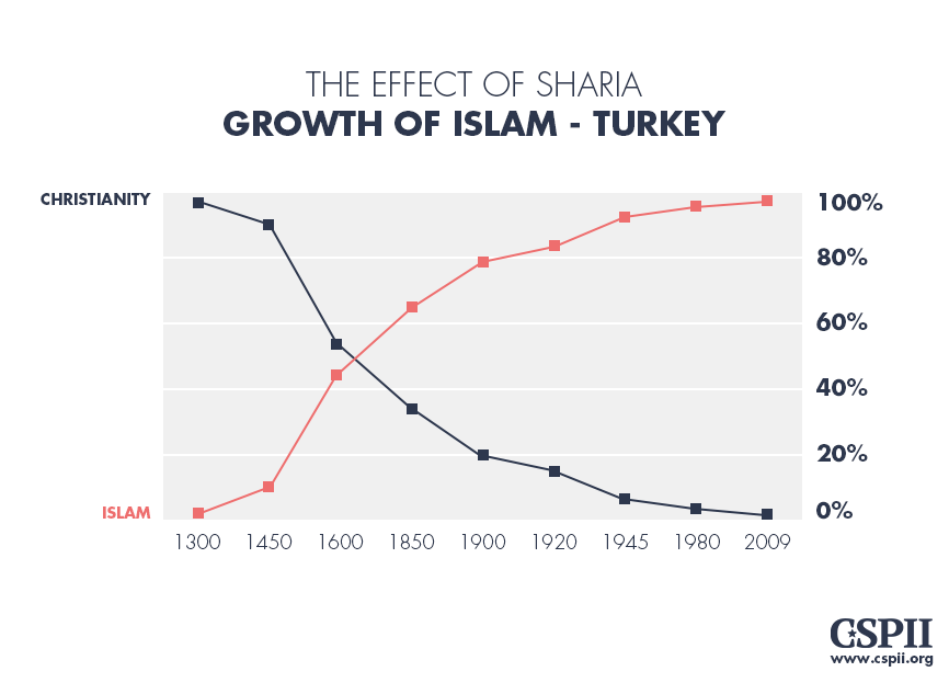 Effect of Sharia - Growth of Islam