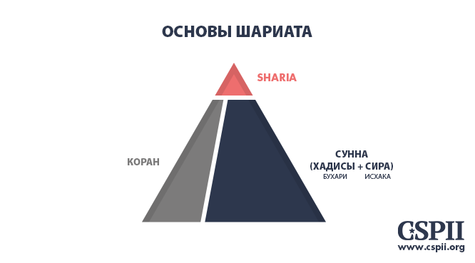 10-Foundations_of_Sharia_NEW.png