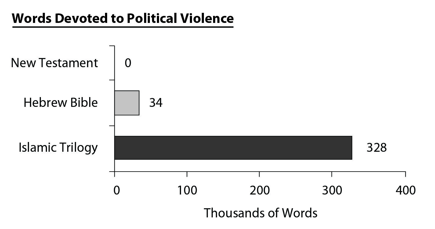 Words devoted to political violence in Bible