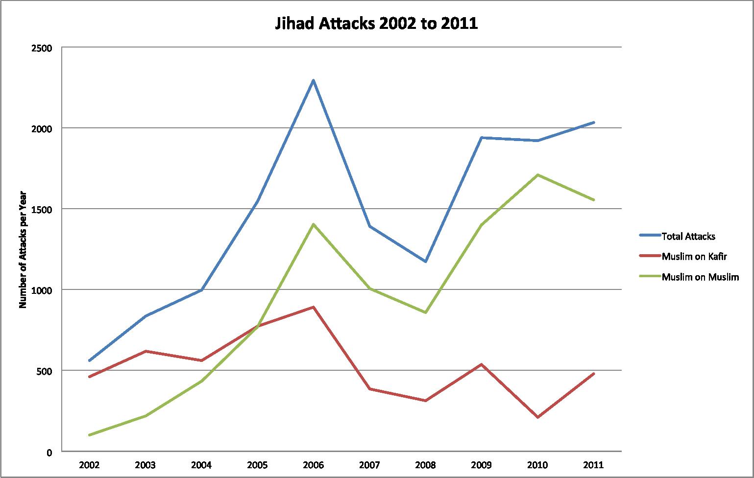 Jihad Attacks (2002-2011)